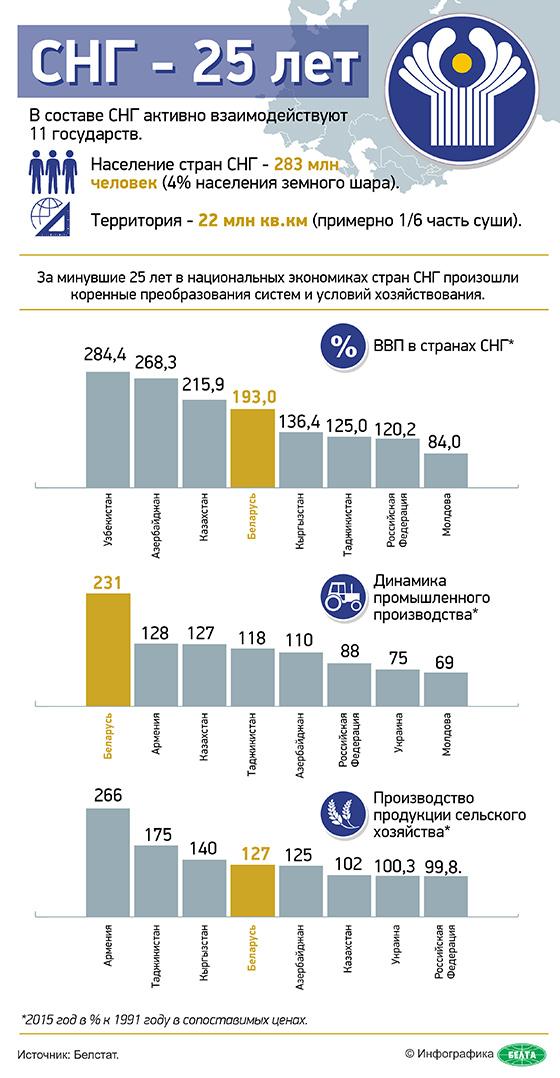 infografika-sng