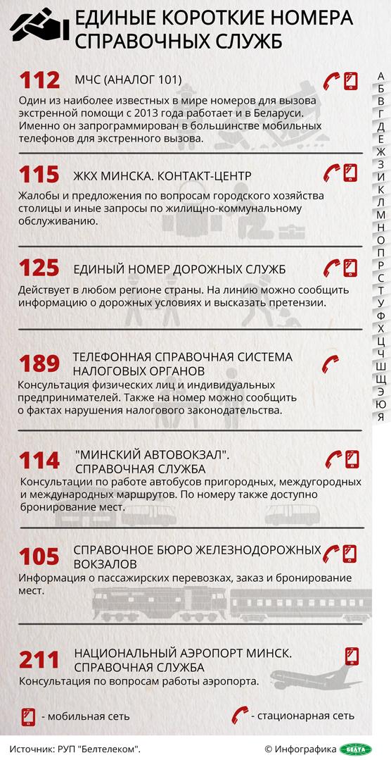 Инфографика-телефоны