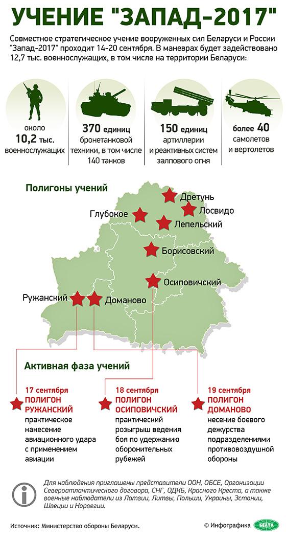Инфографика-учения