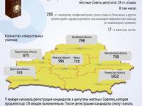 Инфографика-выборы