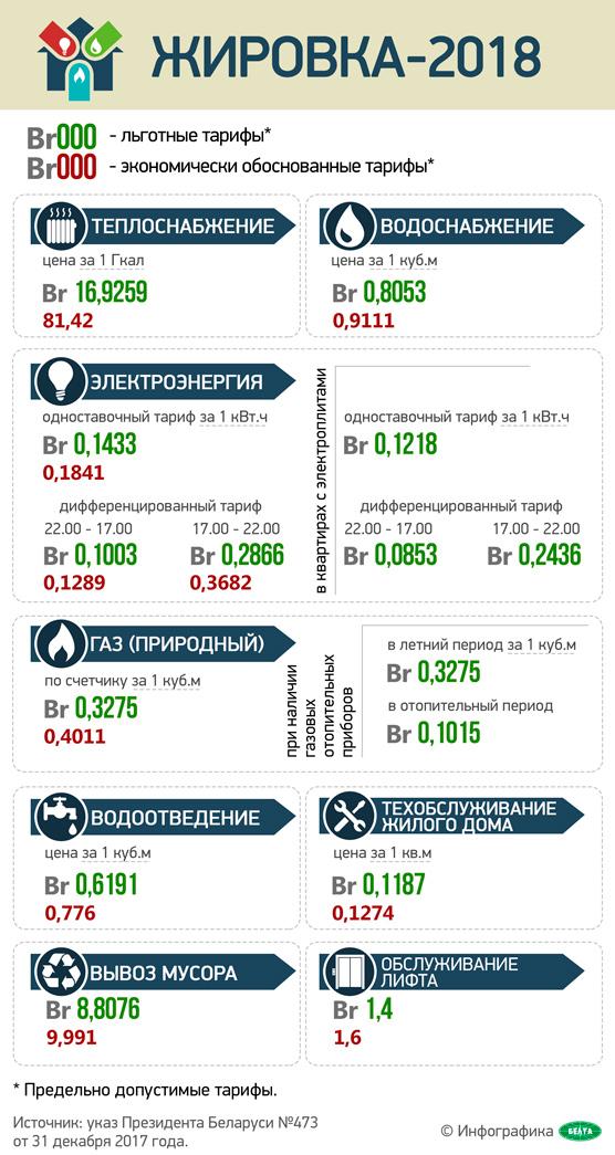 Инфографика-жировка